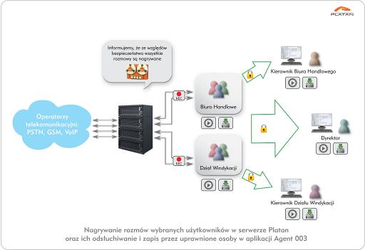 Nagrywanie rozmów wybranych użytkowników w PBX Serverze Libra lub IP PBX Serverze Proxima oraz ich odsłuchiwanie i zapis przez uprawnione osoby w aplikacji Agent 003