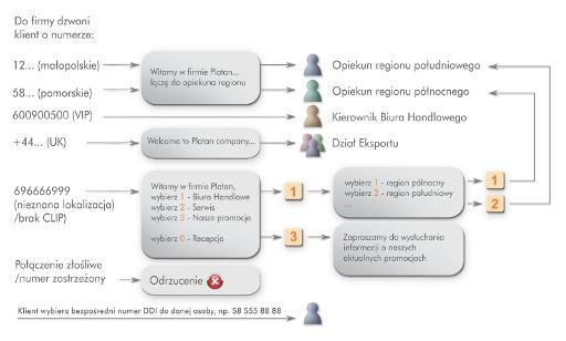 Automatyczna dystrybucja ruchu (ACD) iInteraktywna Obsługa Głosowa (IVR) wIP PBX Serverze Proxima