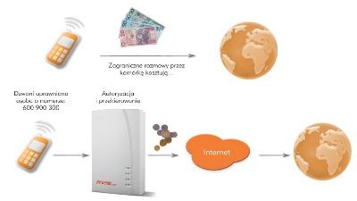 Call Through - dzięki Primie nano rozmawiaj taniej zkomórki przezVoIP