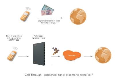 Call Through wserwerze Proxima - rozmawiaj taniej zkomórki przezVoIP