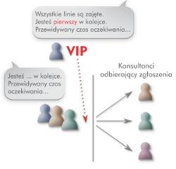 Kolejkowanie połączeń wIP PBX Serverze Proxima