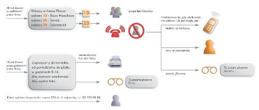 Przykładowa organizacja ruchu telefonicznego w centrali Prima nano