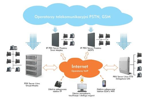 Platan Intelligent Networking (PIN) - inteligentne sieciowanie serwerów Proxima iLibra zwykorzystaniem VoIP