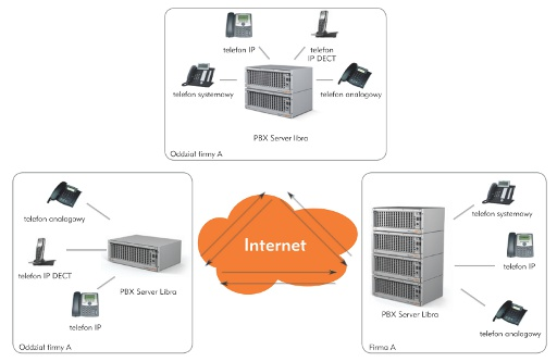 Platan Intelligent Networking (PIN) - inteligentne sieciowanie serwerów Libra zwykorzystaniem VoIP